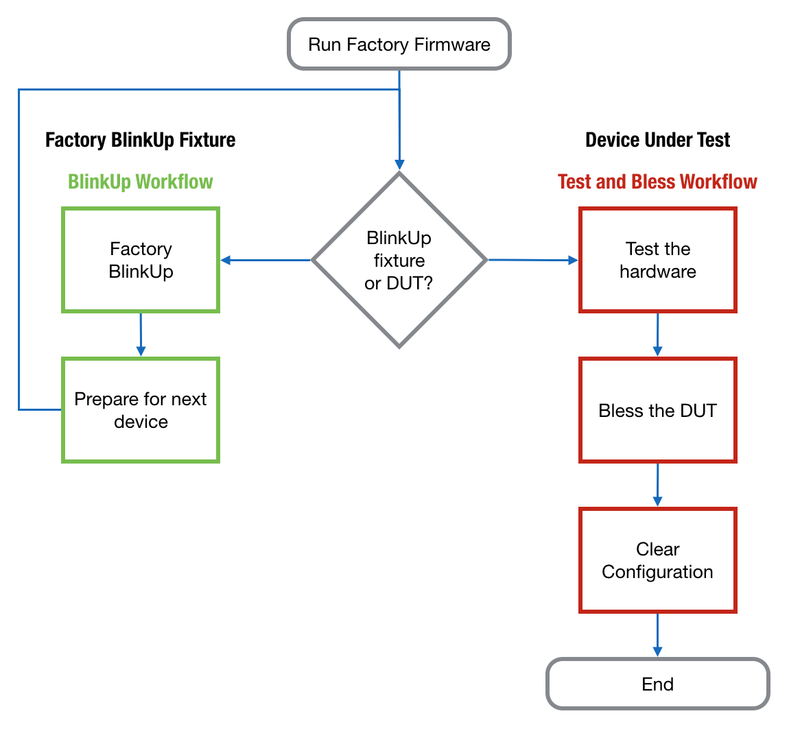 factoryfirmware_flow writing, testing and using factory firmware dev center