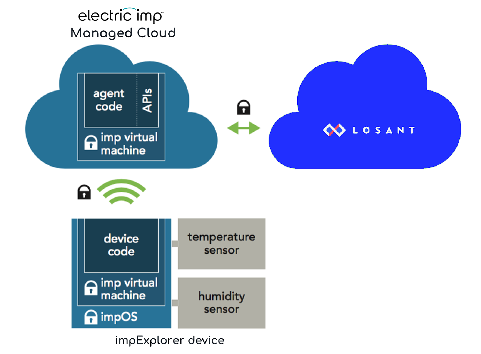 How To Connect The impExlorer Kit To Losant | Dev Center