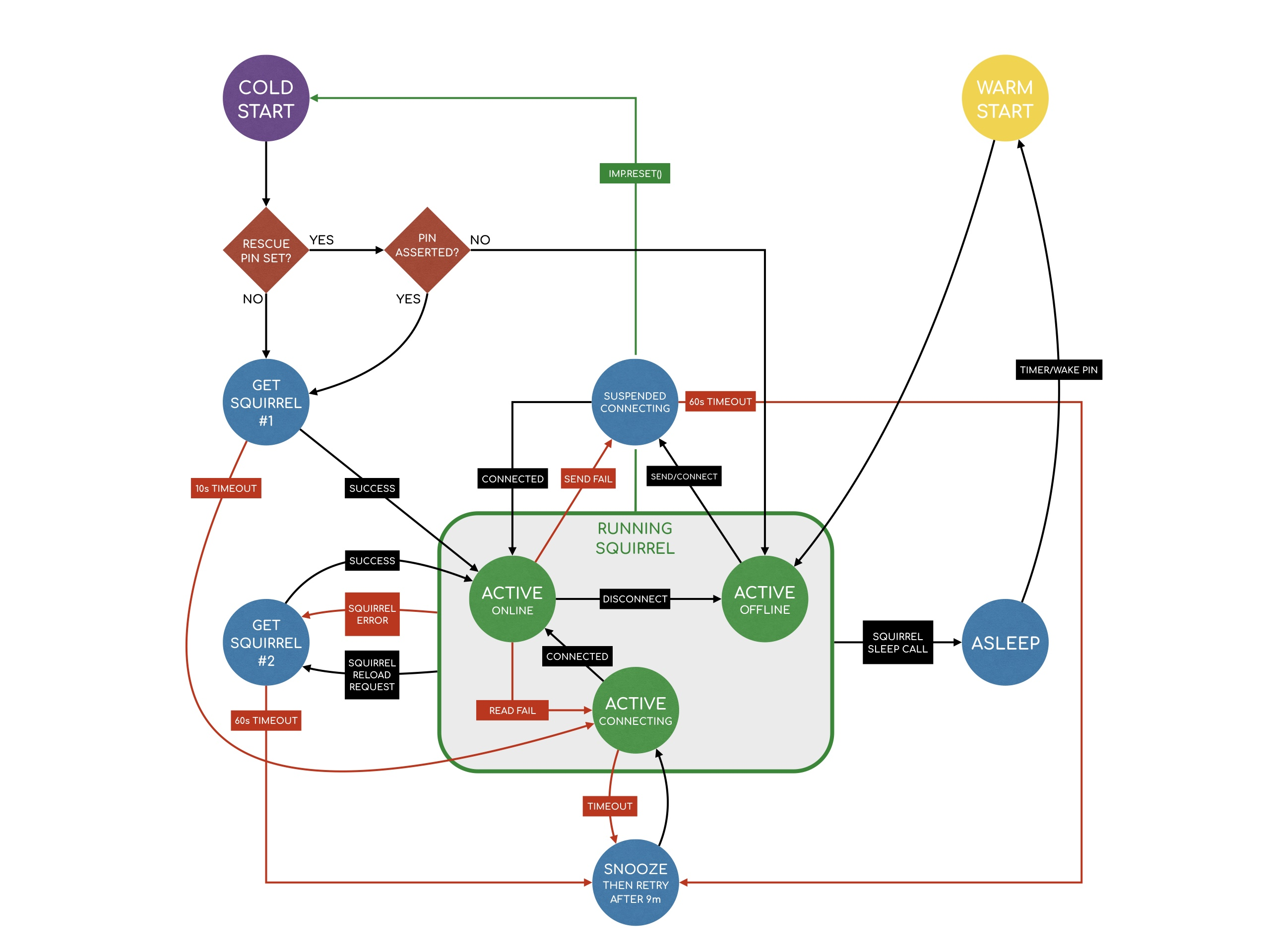 Imp Network State Diagram | Dev Center
