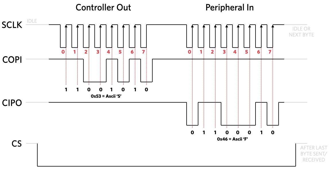 SPI Explained | Dev CenterDev Center - Electric Imp