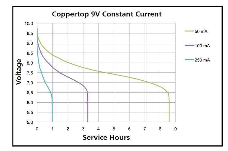 Design Battery Powered Applications | Dev Center
