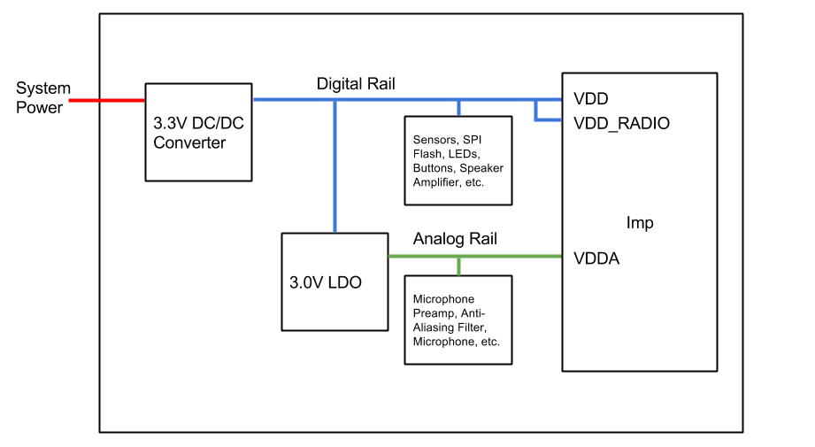 Designing analog hardware dev center analog rail derived from digital rail with an ldo the ldo acts as a filter note that this is not possible with some imps ccuart Choice Image