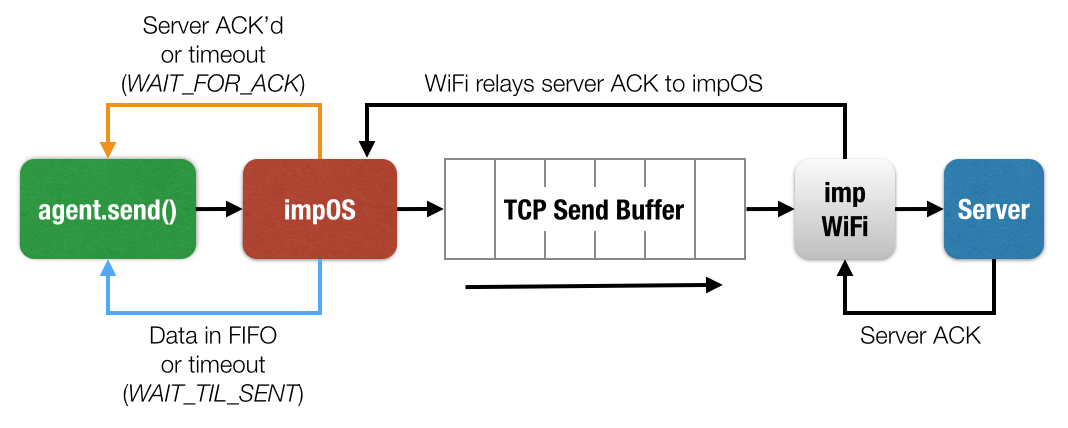Troubleshooting Device-to-Agent Data Transfer | Dev Center