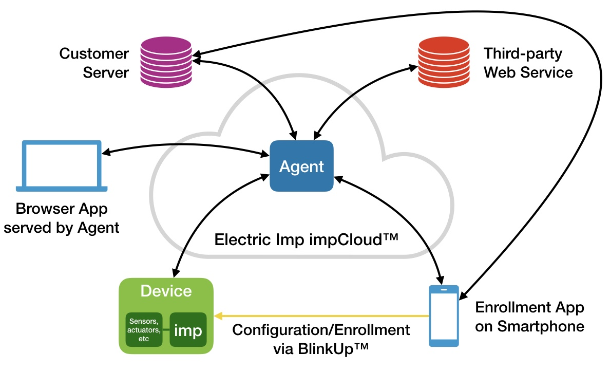 The Electric Imp Platform architecture